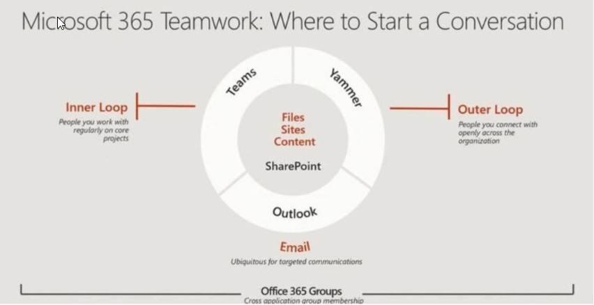 GDPR Archives - Office 365 for IT Pros